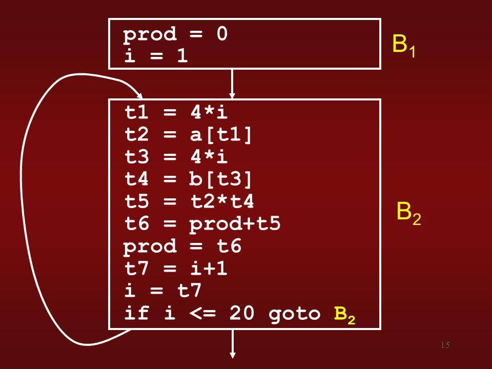 B1 B2 prod = 0 i = 1 t1 = 4*i t2 = a[t1] t3 = 4*i t4 = b[t3]